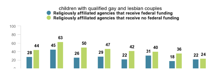 Poll: Americans Oppose LGBTQ Discrimination by Federally-Funded Adoption Agencies