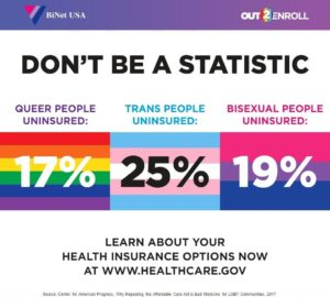 Don't Be a Statistic: 17% of Queer people, 25% of Trans People, and 19% of Bisexual People are Uninsured.