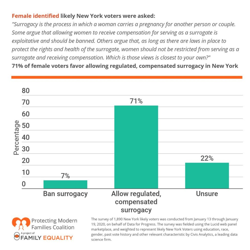 CPSA 2020 Poll - 71% of female voters favor allowing regulated, compensated surrogacy in New York