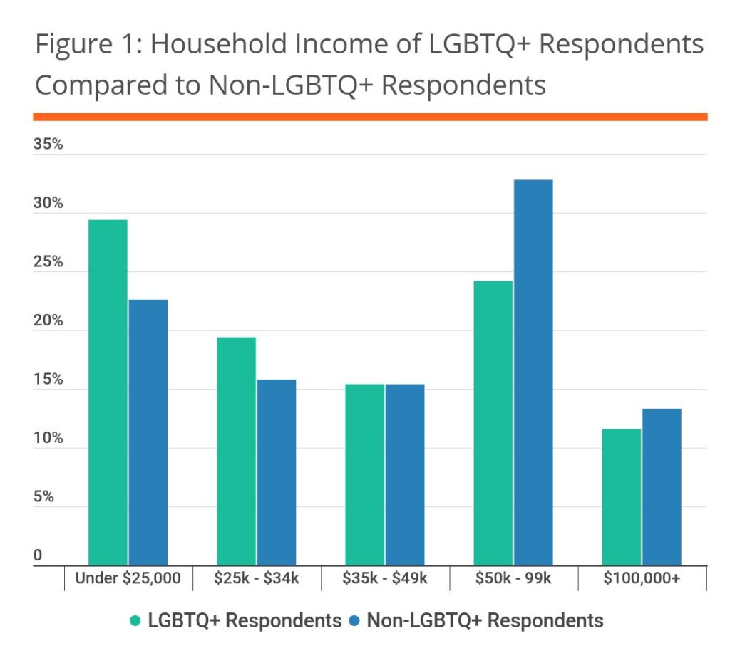 Figure 1: Household Income of LGBTQ+ Respondents Compared to Non-LGBTQ+ Respondents