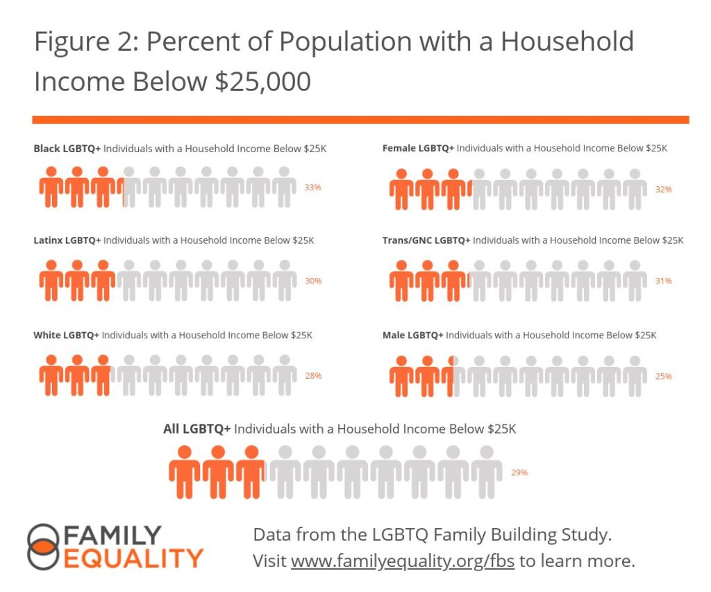 Figure 2: Percent of Population with a Household Income Below $25,000