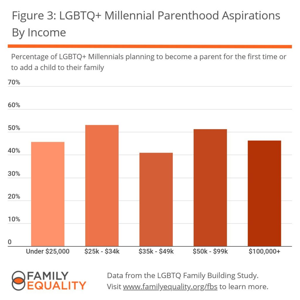 Figure 3: LGBTQ+ Millennial Parenthood Aspirations By Income